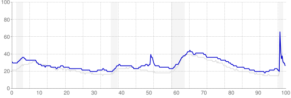 Mississippi monthly unemployment rate chart from 1990 to November 2020